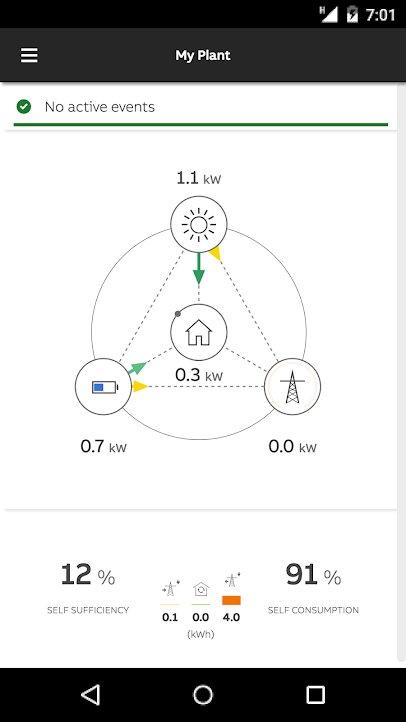 uno dm napelem inverter okos mérő